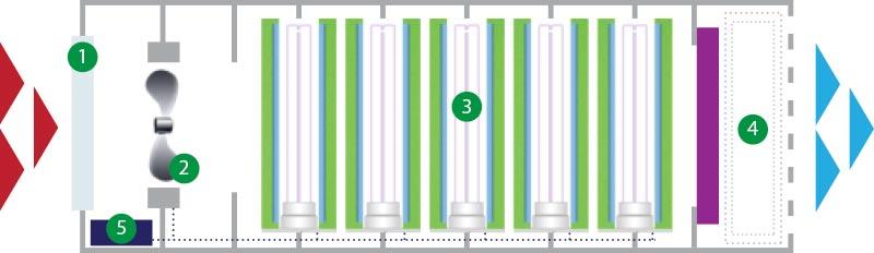 Arpack Luftreiniger Filtersystem