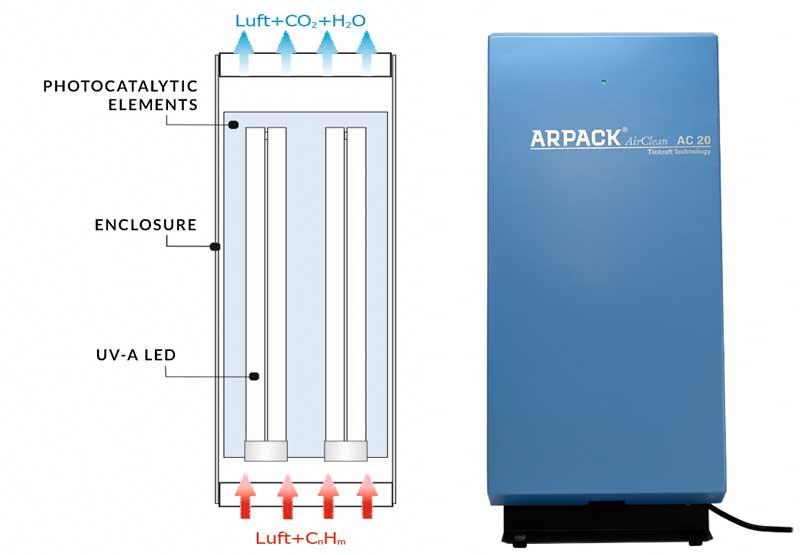 Technologie Arpack Air Clean